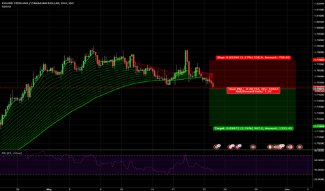 GBPCAD: GBPCAD breakdown  4 h