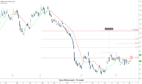 ABX: Разворот рынка золота: покупка акций ABX