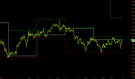 AUDJPY: another buy on dips