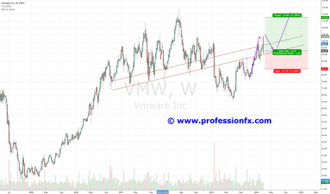 VMW: VMW Ready to revisit Bi-Yearly Highs
