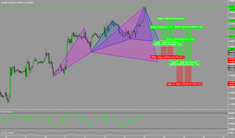 GBPUSD: Same Pattern, Two Opportunities