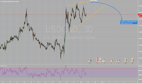 USDCAD: USDCAD Ascending Wedge