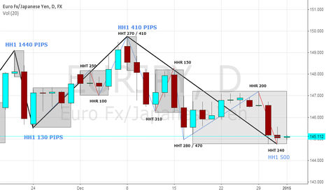 EURJPY: VOL HH1 SELL