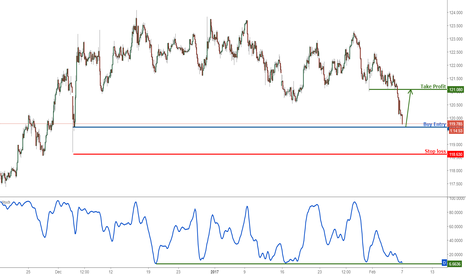 EURJPY: EURJPY buy above support one last time