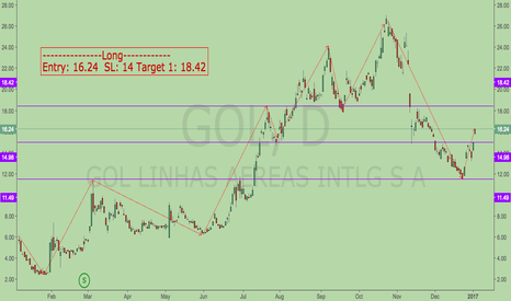 GOL: This airline stock is looking healthy
