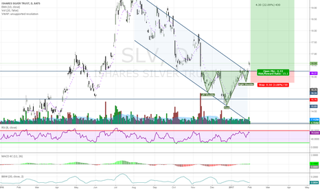 SLV: SLV Inverted Head & Shoulders + Cup Handle Breakout
