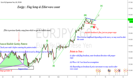 EURJPY: Eurjpy : Flag Breakout & Elliot wave count