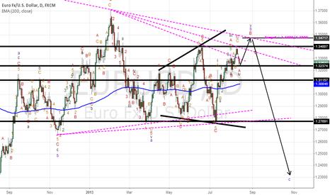 EURUSD: Next for Eur