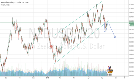 NZDUSD: NZDUSD channel breakout + retest; large downside possible