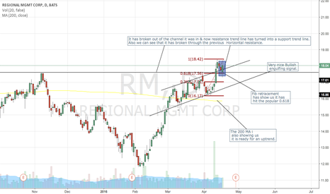 RM: REGIONAL MGMT CORP - LONG