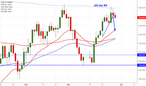 XAUUSD: Gold struggles to close above 200- day MA, sell on rallies