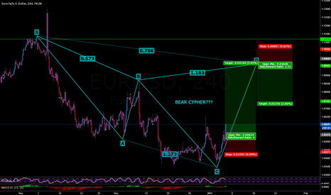 EURUSD: EURUSD LONG TO BEAR CYPHER???