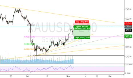 XAUUSD: GOLD short against the trend.