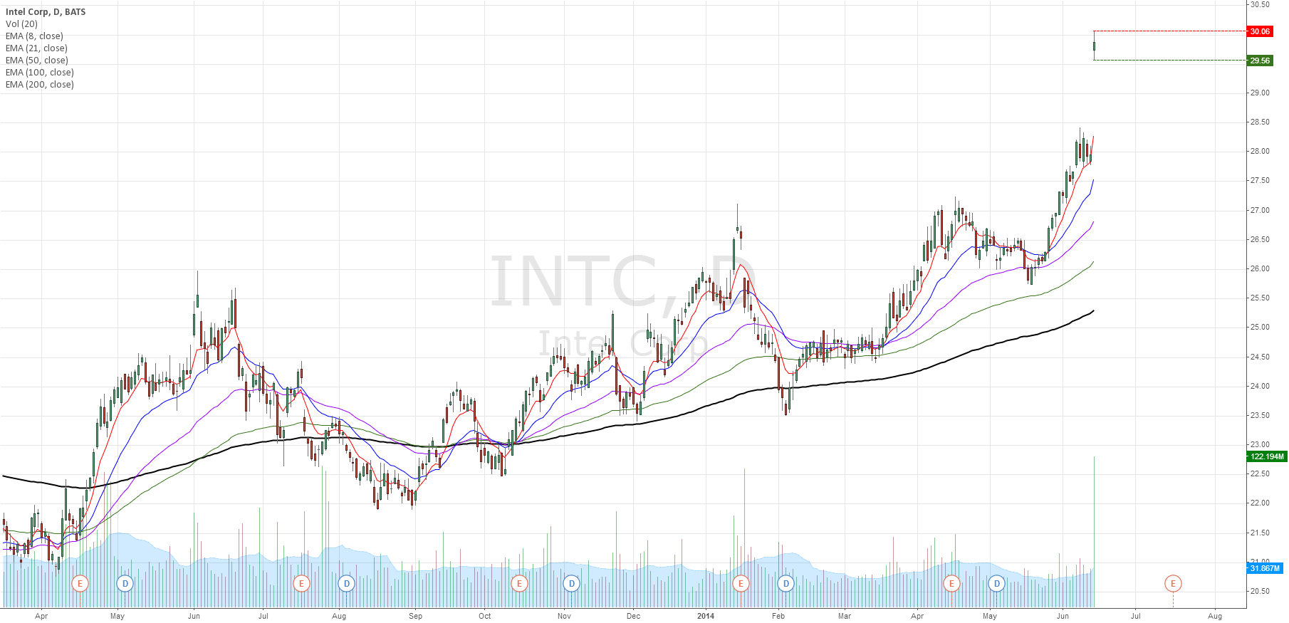 ITNC gap up on upside guidance