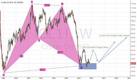 CL1!: WTICRUDE - Possibly a big rally incoming?