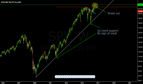 SPY: SPY continues higher. Lose money if you want to short