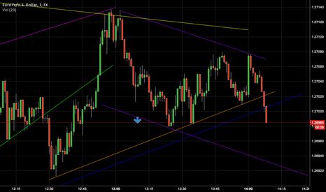 EURUSD: eur/usd (1 min chart)