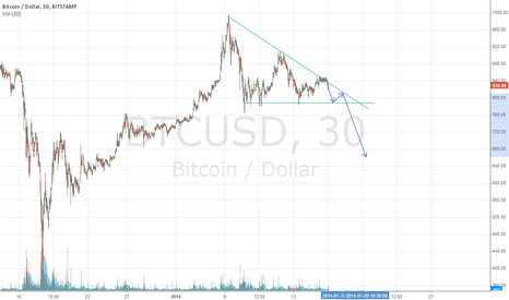 BTCUSD: BTC Bearish Triangle Forming
