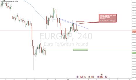 EURGBP: EURGBP Update Gap Close