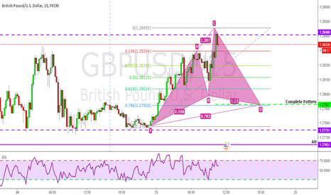 GBPUSD: GBPUSD Cypher Formation