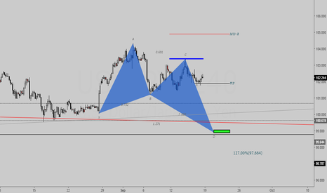USDJPY: Butterfly Bullish (short-long setup)