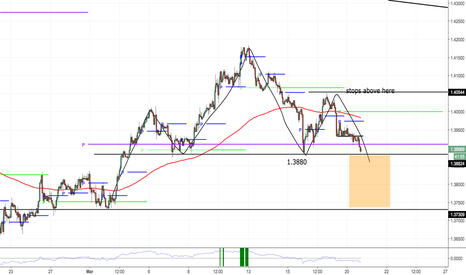 EURAUD: head shoulders knees and toes- 150 pips coming!