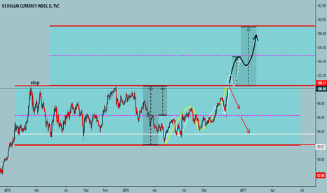 DXY: see you chart