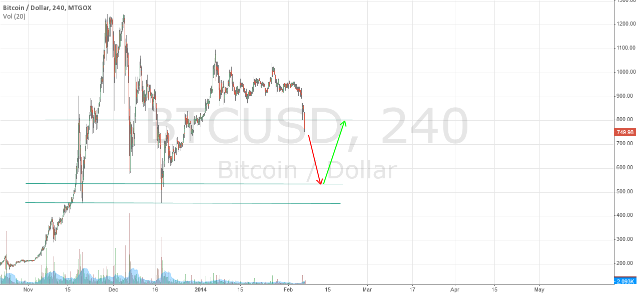 btc prediction price from 2/6/2014 to 2/15/2014