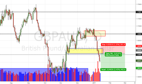 GBPAUD: GBP/AUD Daily Update (14/1/17)