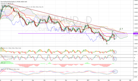 EURAUD: Next one to blow?