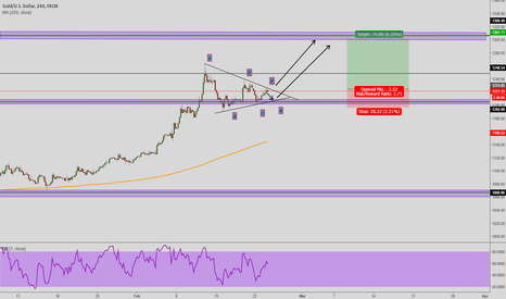 XAUUSD: GOLD LONG SETUP