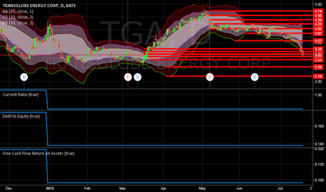 TGA: TGA WE MAY SEE REVERSE OF TREND IN NEAR FUTURE