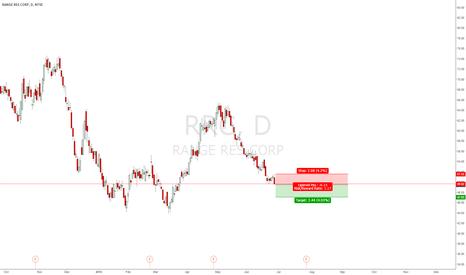 RRC: short if break 49.47