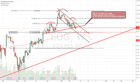 EOG: H&S and UTL break. Headed down channel
