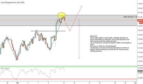 EURJPY: EURJPY IS THE SHORT ABOUT TO BEGIN?