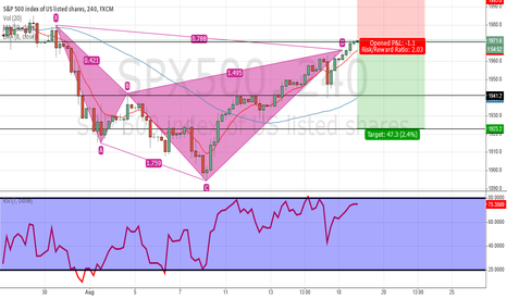 SPX500: cypher pattern again