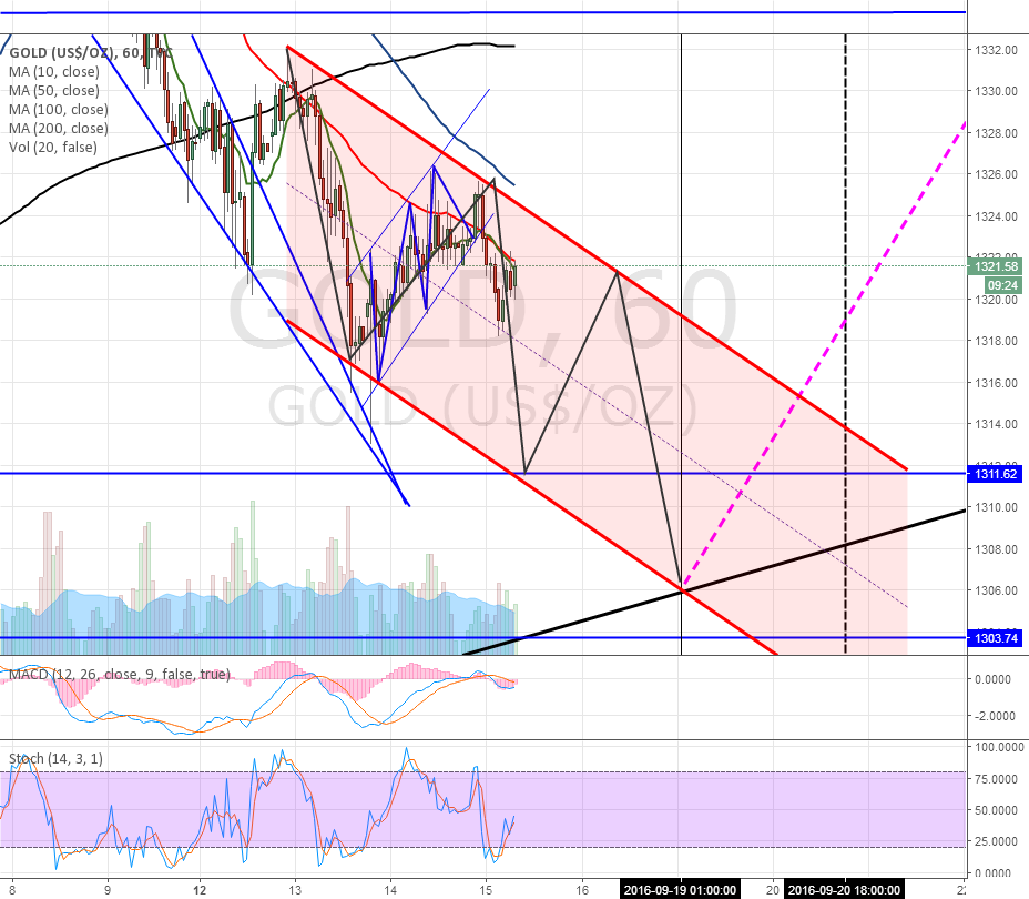 Potential road map to Gold bottoming on Monday