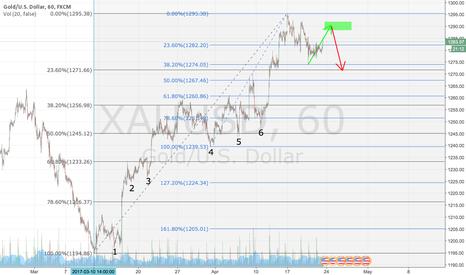 XAUUSD: Gold One hour Chart Analysis using Fibonacci ratio