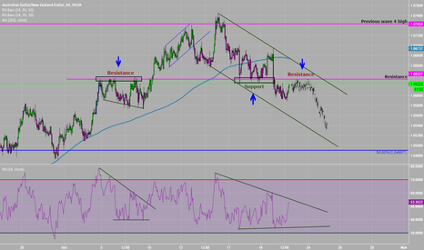 AUDNZD: What was Support is now Resistance?