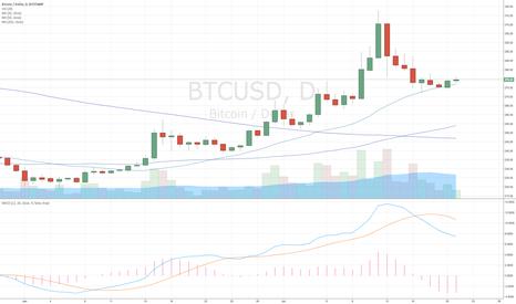 BTCUSD: Bitcoin $BTC Bounce Alert on 20MA (DAILY)