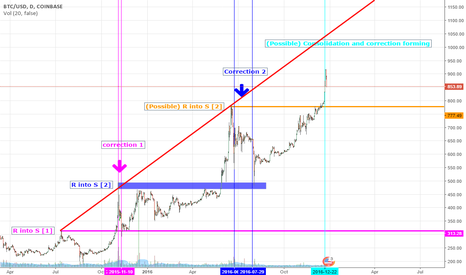 BTCUSD: Take a moment to relax
