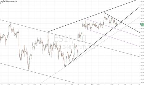 ES1!: /ES Ascending wedge...