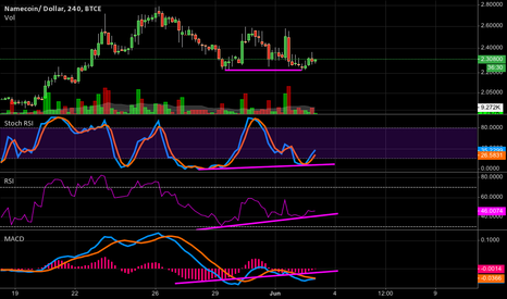 NMCUSD: Namecoin Possible Double Bottom