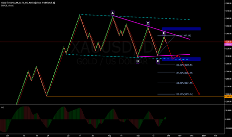 XAUUSD: GOLD Renko Short Update