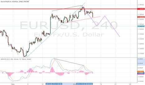 EURUSD: EUR$ 4H