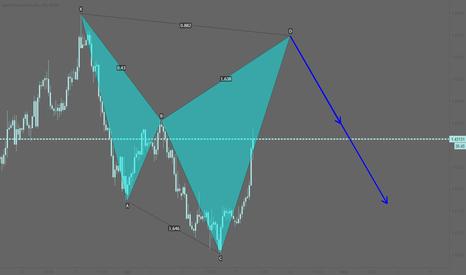 EURCAD: EURCAD: Potential bearish cypher pattern