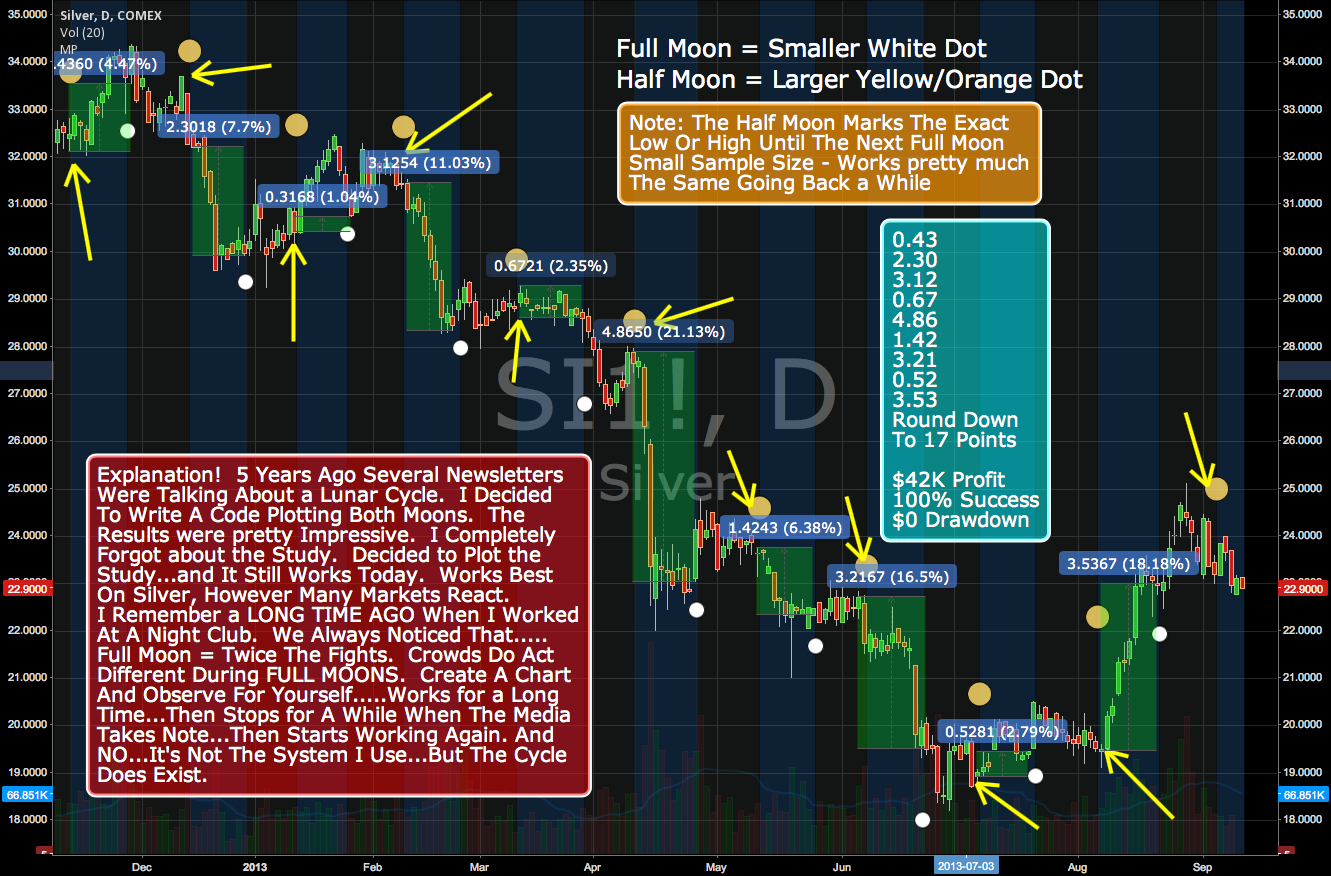Moon Phases!!! Go Ahead And Laugh. $42K Profit With $0 Drawdown.