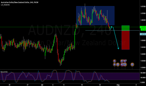 AUDNZD: i think the AUDNZD will retest and will move down then