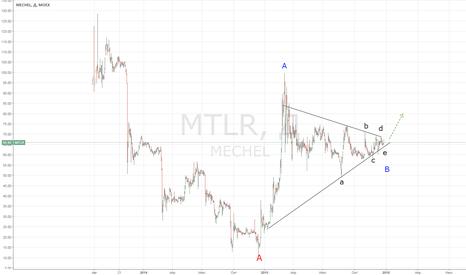 MTLR: Мечел: треугольник в волне B