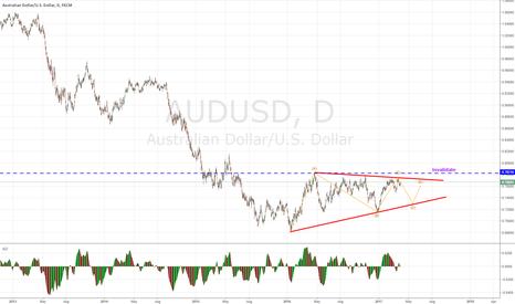 AUDUSD: AUDUSD suggest a triangle and favour bears